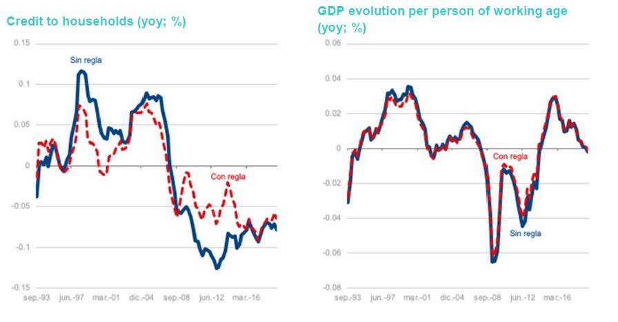 Los colchones contracíclicos de capital bancario