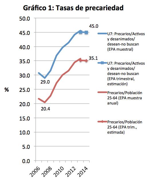 Grafico 1. tasas de precariedad