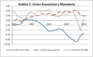 Los países €mergentes