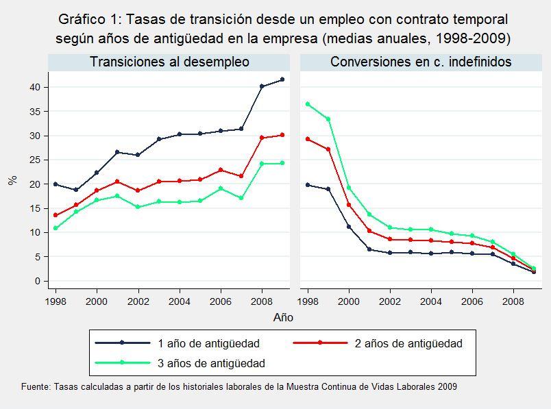 """Reforma laboral: ¿Y ahora qué? ¿La propuesta de """"los 100"""" o el modelo CEOE?"""