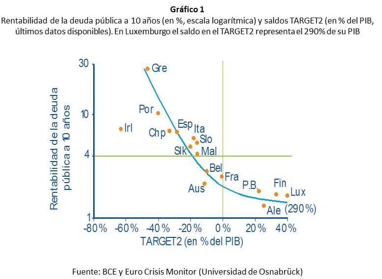 Una solución para la crisis de deuda de la zona euro: del futuro al presente