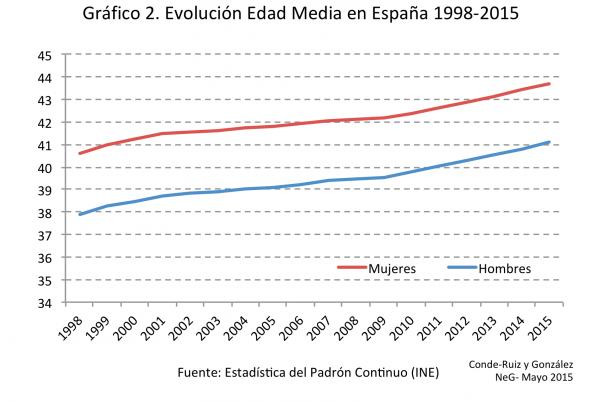 Gráfico 2_NeG_Padron 2015