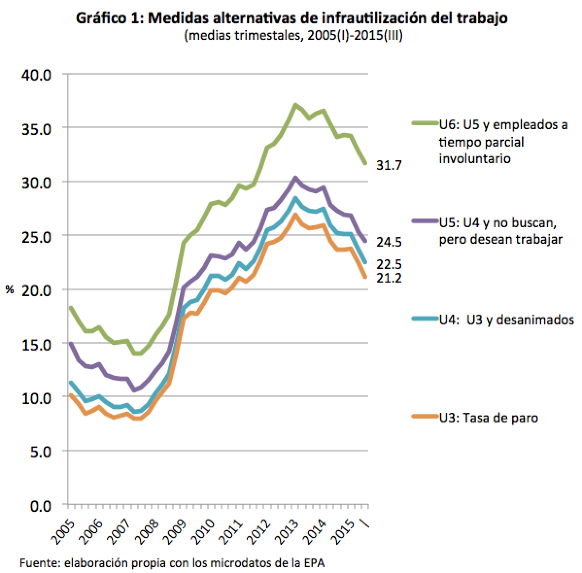 Indicadores de paro y empleo alternativos - EPA del 3º trimestre 2015