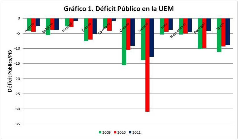 ¿Es la consolidación fiscal en Europa self-defeating?