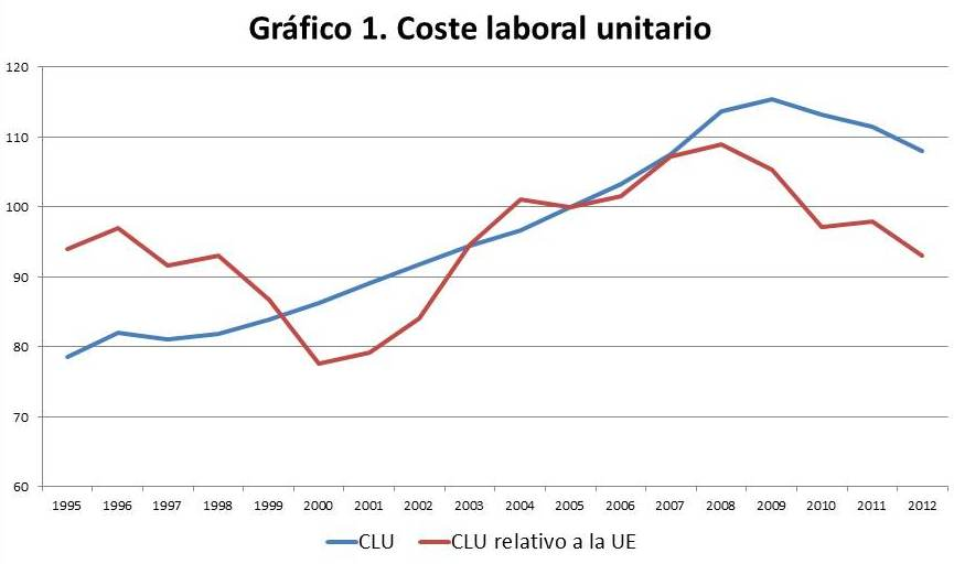 La restricción exterior de la economía española II. Márgenes y costes salariales.