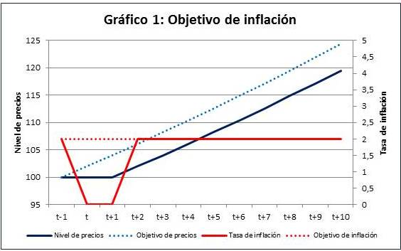 ¿Es siempre óptimo mantener la inflación estable?