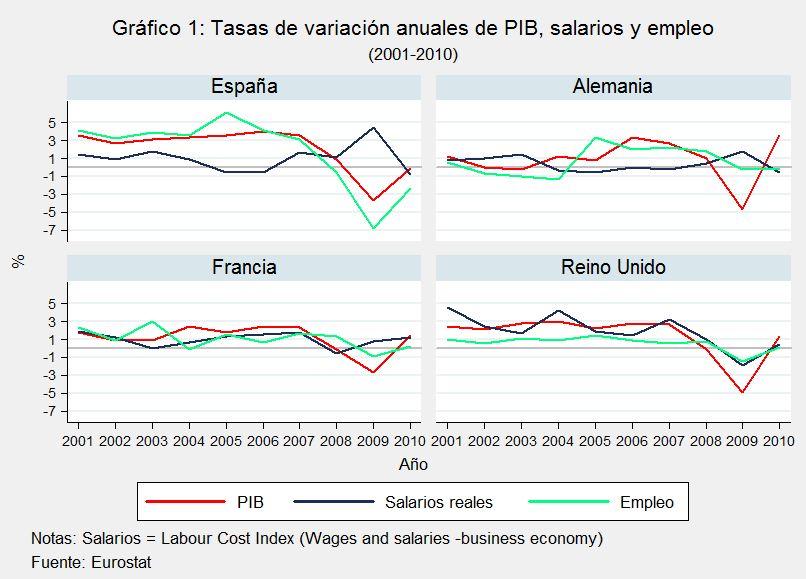 El mercado de trabajo en la Gran Recesión (II): los salarios y el efecto composición