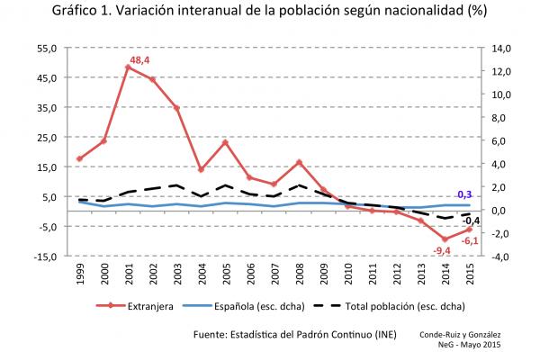 Grafico1_NeG_Padron2015