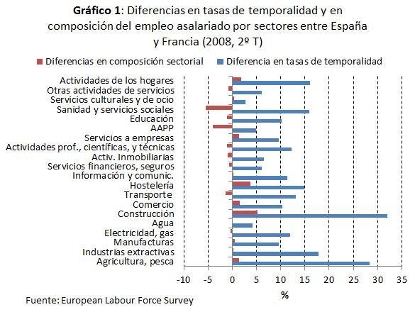 """Paro e instituciones (III): """"desmitificando la especialización sectorial"""""""