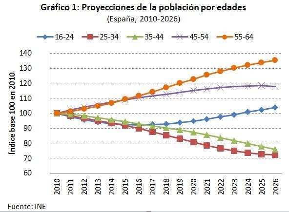 Los retos de empleo del nuevo Gobierno (3): el cambio demográfico