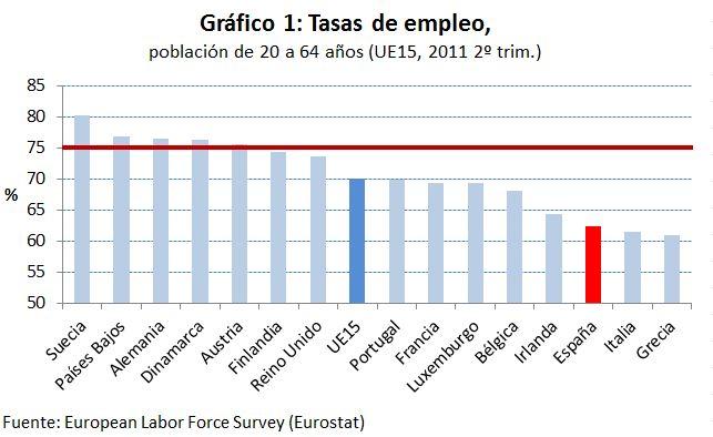 Los retos de empleo del nuevo gobierno (2): Objetivo 2020