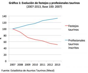 Grafico1_toros