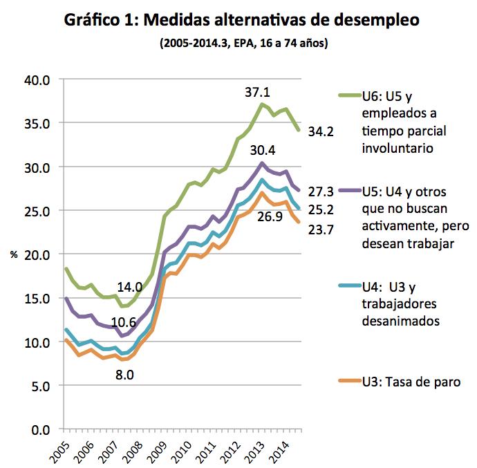 Grafico1_u3_u6_España