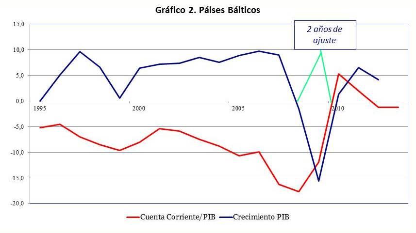 La restricción exterior de la economía Española I