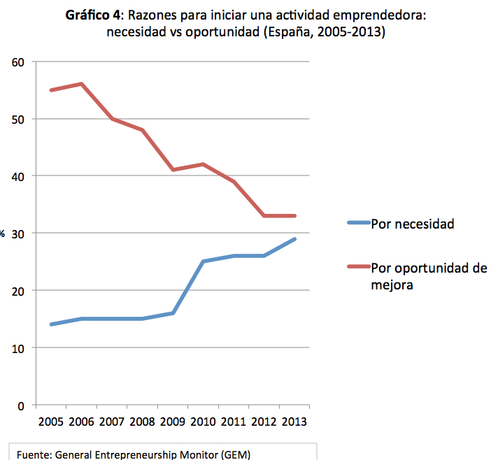 Grafico4_Razones_emprendmiento_GEM