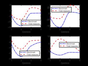 El Impacto de la Medidas Económicas en la Crisis del Coronavirus