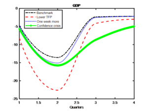 El Impacto Macroeconómico del Coronavirus