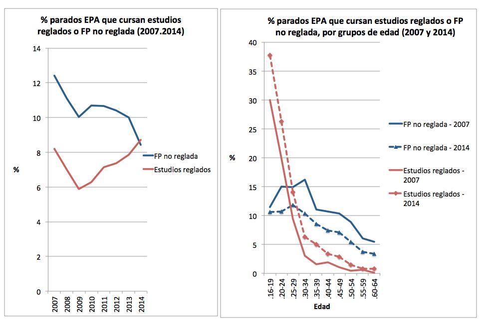 Grafico_EPA_parados_formacion_Edad