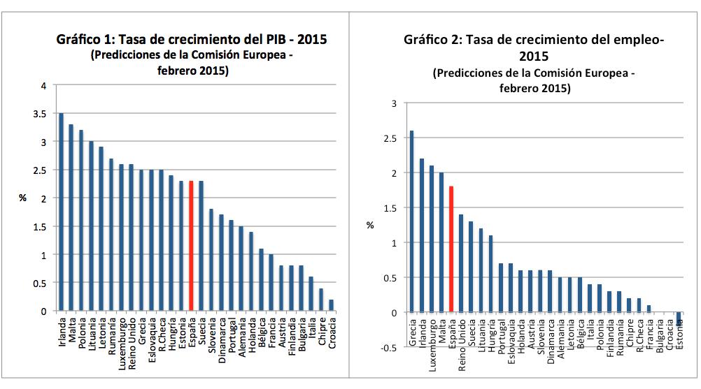Graficos 1 y 2.crecimiento 2015