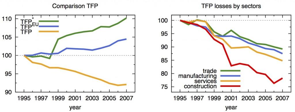 HK_TFP_sectors_inv