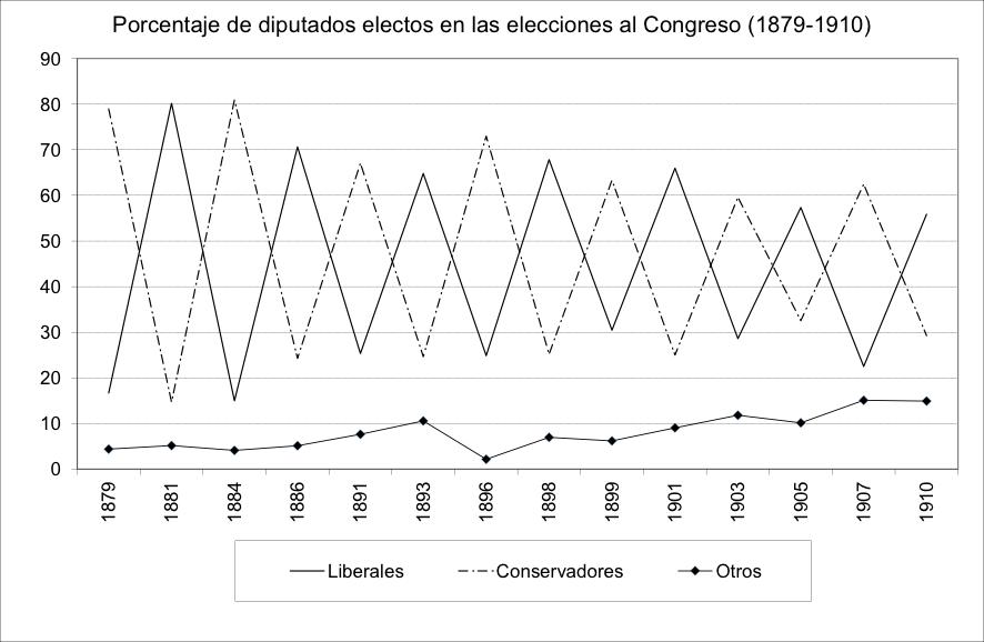 """Las """"carreteras parlamentarias"""", o la utilización de la inversión pública con objetivos electorales en la España del XIX"""