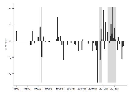 Los efectos macroeconómicos de las reformas impositivas: nueva evidencia para España
