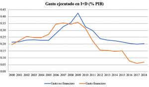 I+D+i, Quo Vadis Spain?