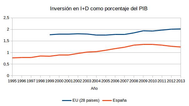 Inversion como porcentaje del PIB