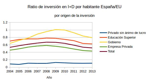 Inversion per capita versus EU