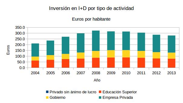 Inversion per capita