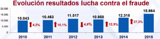 Lucha contra el fraude fiscal en España: ¿Dónde estamos?