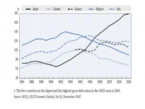 Deuda pública en varios países según la OCDE