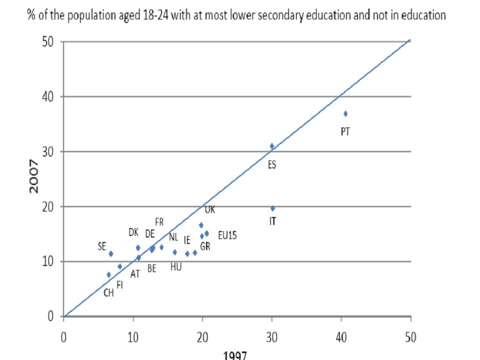 La LOGSE y el abandono escolar