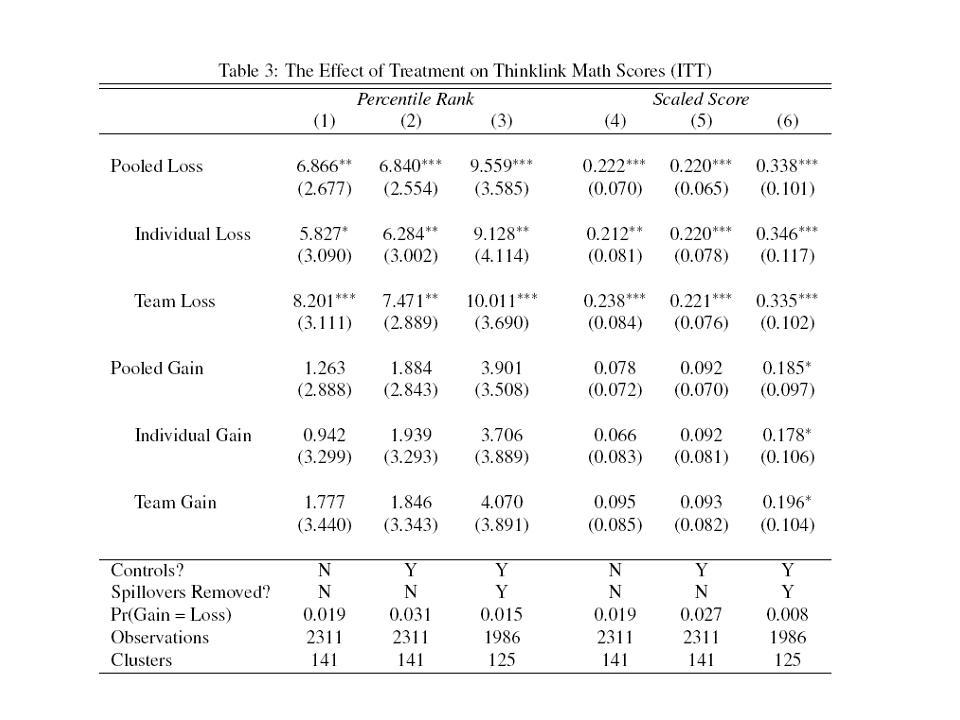 Recortes selectivos o la aversión a las pérdidas como herramienta de motivación a los profesores