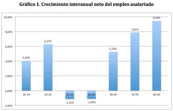 Visual y Básico: Efectos composición por edad en la creación del empleo