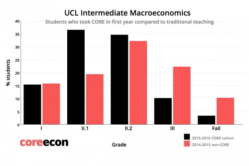 Porcentaje de notas de los estudiantes de la cohorte expuesta a CORE (en negro) y la no expuesta a CORE (en rojo) para macroeconomía