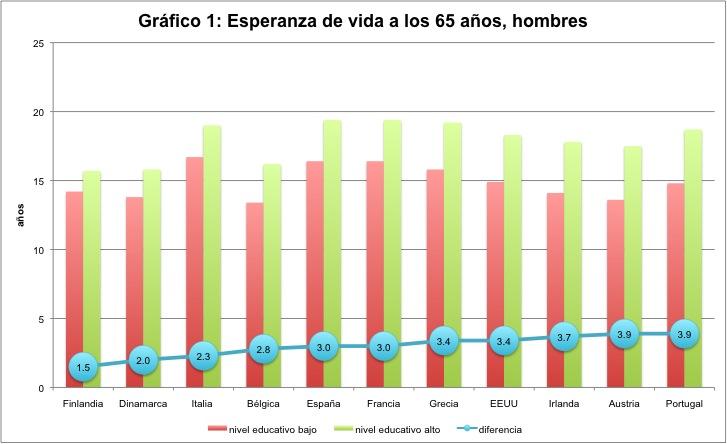 Comparando la desigualdad en niveles de vida entre países