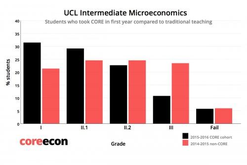 Porcentaje de notas de los estudiantes de la cohorte expuesta a CORE (en negro) y la no expuesta a CORE (en rojo).