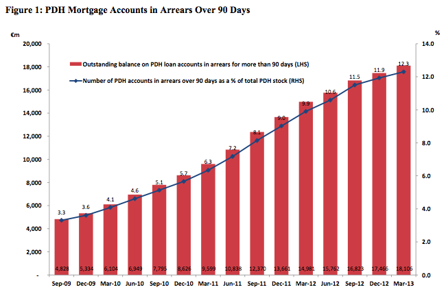 MortgageArrears2013Q1