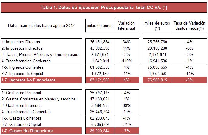 Algunas dudas sobre el ajuste de las CC.AA. en 2012