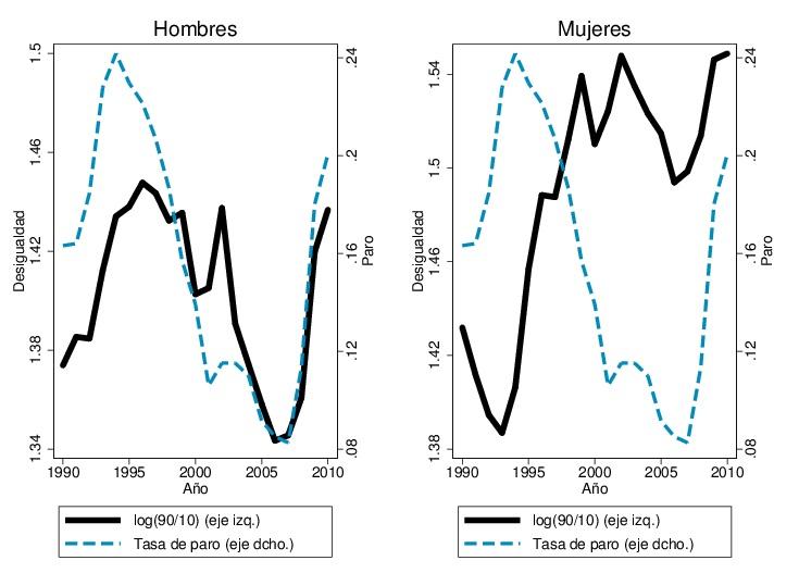 El ciclo de la desigualdad salarial