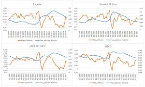 El misterioso caso de la inflación desaparecida