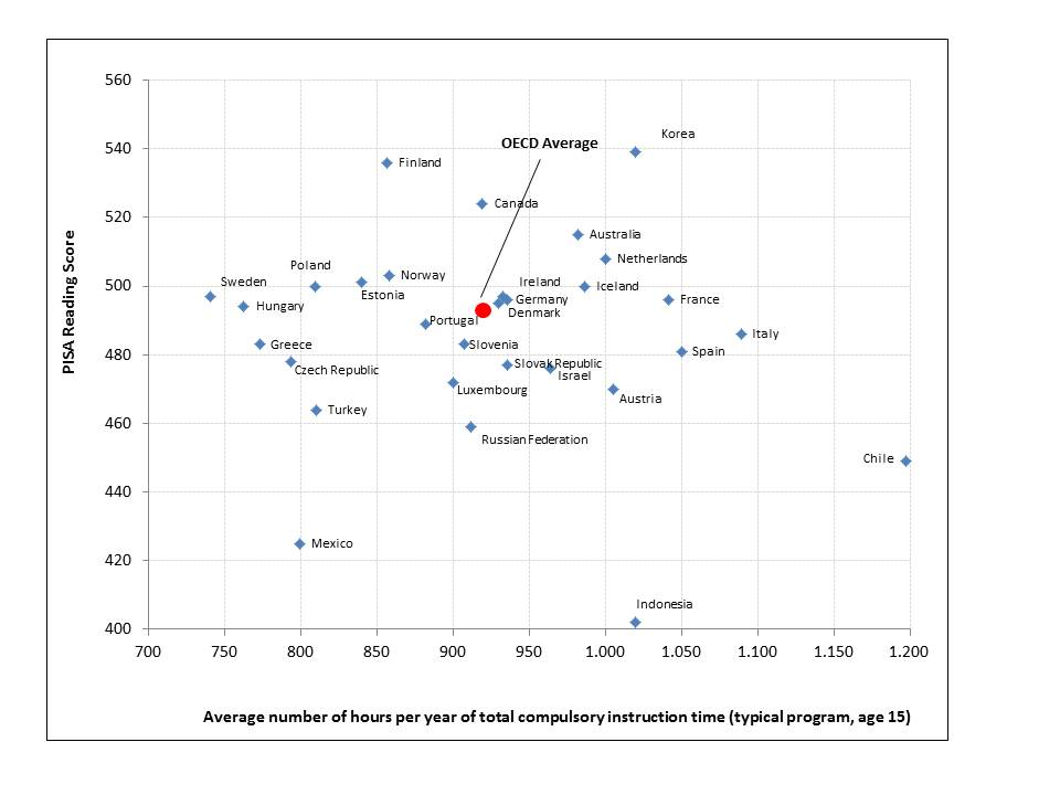 Fuente: Elaboración de los autores basada en los datos del informe Education at a Glance (OECD, 2012) y los resultados de PISA 2009.