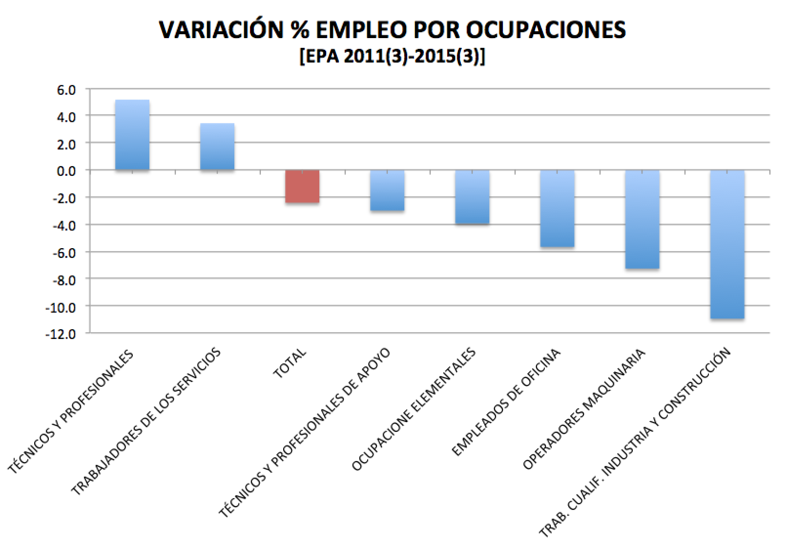 Ocupaciones_esp_2011_2015