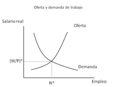 Paro e instituciones laborales (I): Efecto nacional