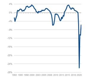 La situación cíclica de la economía española en el último año: estudiando sus causas