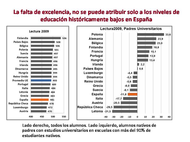 Manifiesto para mejorar el rendimiento del sector educativo en España