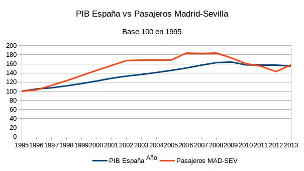 Pasajeros Madrid-Sevilla2
