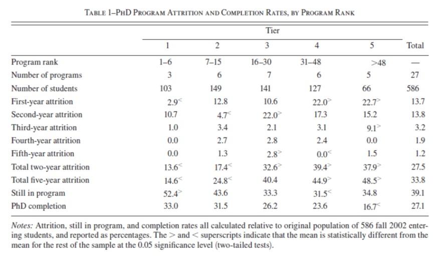 "Card, DellaVigna (2012), ""Nine Facts about Top Journals in Economics."