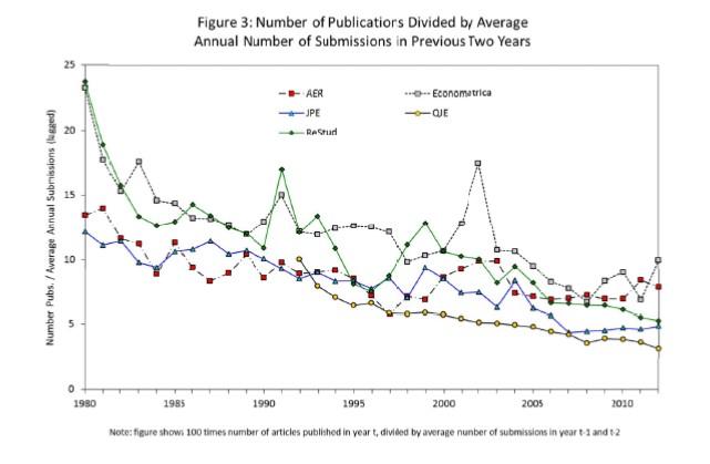 """Hamermesh, Daniel S. (2012). """"Six Decades of Top Economics Publishing: Who and How?""""."""